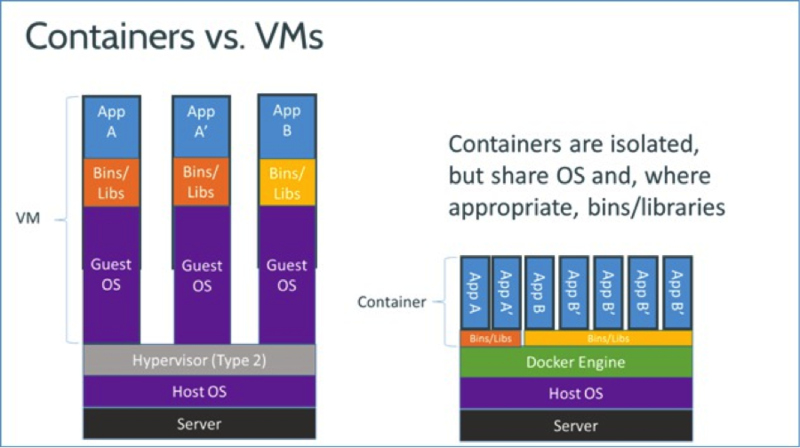 ContainerVsVMs
